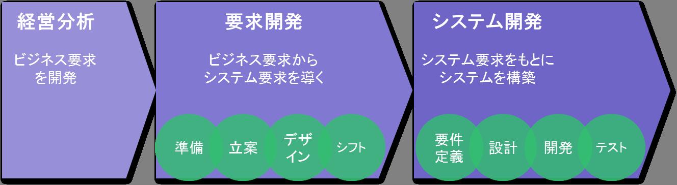 大阪エヌデーエス 要求開発